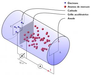 Schéma de l'expérience de Franck et Hertz