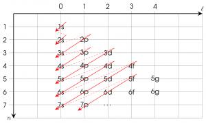 Schéma permettant de retrouver la règle de Klechkowski