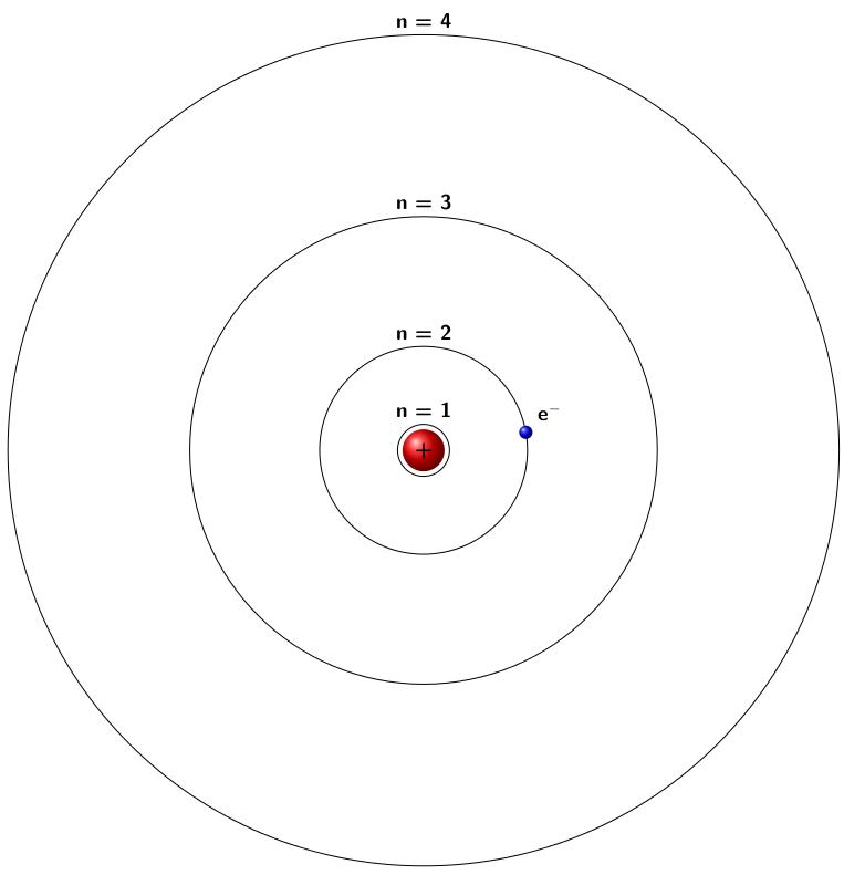 Modèle de Bohr de l'atome d'hydrogène