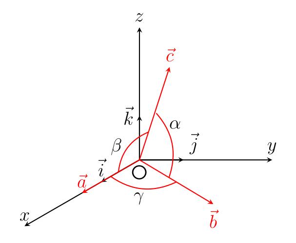 Relations entre les coordonnées cartésiennes et les coordonnées réduites