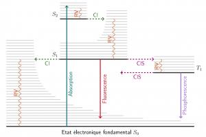 Schéma de Perrin-Jablonski