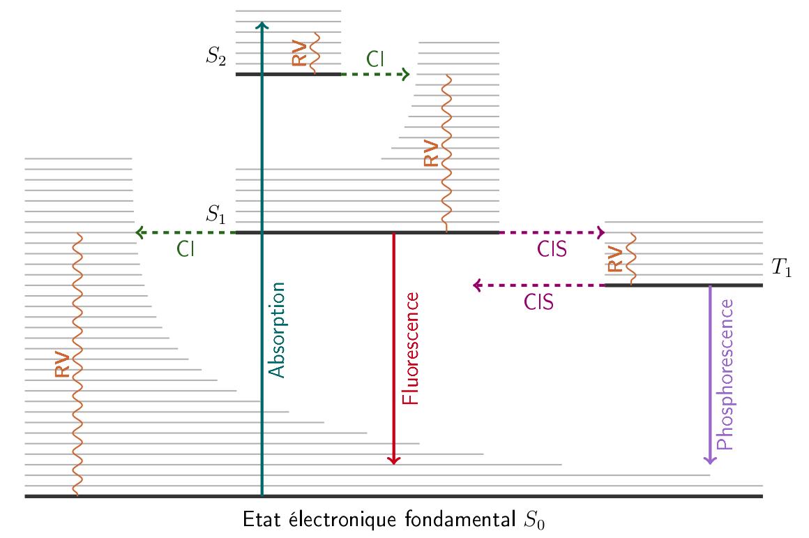 Diagramme de Perrin-Jablonski