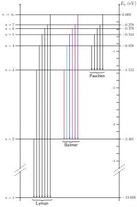 Séries du spectre d'émission de l'atome d'hydrogène
