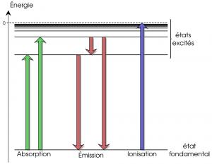 Transitions électroniques